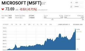 microsoft stock microsofts big earnings beat is because of one business that is