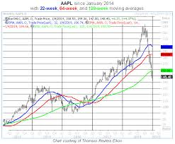Apple Stock Chart 2018 One More Thing About That Apple Stock Chart