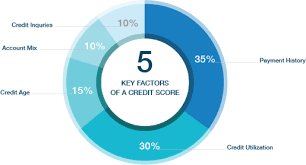Show Me A Credit Score Chart Free Credit Score From Credit Sesame No Credit Card Required