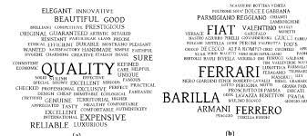 word cloud perception of the
