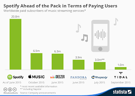 Apple Music Charts Worldwide Where Does Apple Stand In Music Streaming