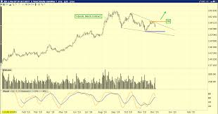 Bond Market Historical Chart Gold Good Times Are Here Kitco News