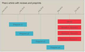 Peer Reviews Peer Review Publications Crossref