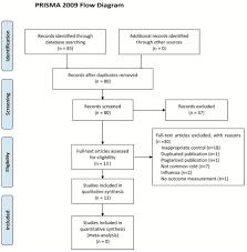 Prisma 2009 Flow Diagram Diagram Flow Health Education