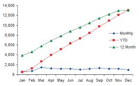 Z Chart Z Chart To Monitor Web Traffic Peltier Tech Blog