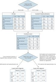 Flow Chart Of Primary And Secondary Data Shining The Light On Eating Disorders Incidence Prognosis
