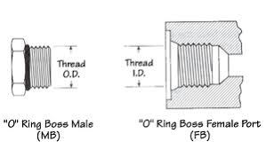 O Ring Boss Thread Chart Www Bedowntowndaytona Com