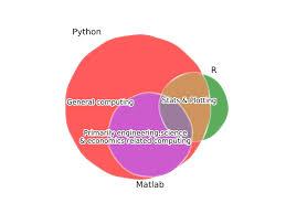 Venn Diagram Matlab Introduction Ii Python Intro