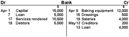 Accounting T Chart What Are T Accounts Rome Fontanacountryinn Com