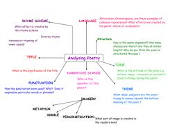 petal literature writing scaffold by rebeccazn teaching poetry mat useful framework for poetry analysis