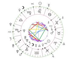 Astrology Natal Chart Aspects How To Customize Orbs In Astro Charts