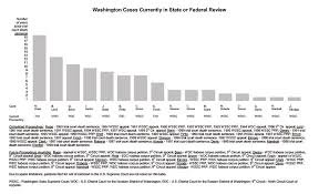 Standards Of Review Chart Washington State Courts News Reports Court Information
