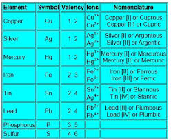 Valence Electrons Chart Pdf How To Find The Valency Of Elements Quora