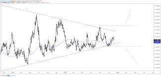 Mexican Peso Vs Us Dollar Chart Usd Mxn Us Dollar Poised For Major Chart Breakout Vs