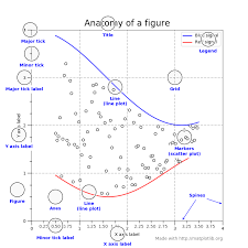 Python Chart Library How To Plot Charts In Python With Matplotlib Sitepoint