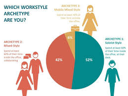 Five Generations In The Workplace Chart Time To Move Beyond Millennials And Design For All Generations