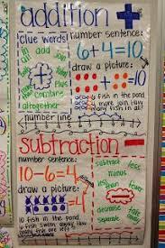 2nd Grade Math Anchor Charts Adventures Of First Grade Math Anchor Charts Math Charts