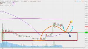 First Bitcoin Capital Corp Bitcf Stock Chart Technical Analysis For 09 15 17