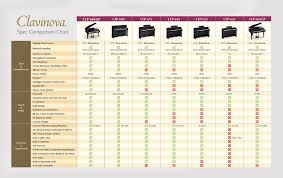 Clp 625 More Features Clavinova Pianos Musical