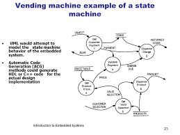 C Vending Machine Awesome The Partitioning Decision Ppt Download