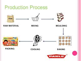 Manufacturing Process Flow Chart Of Parle G Biscuits College