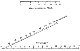 Lake Access Dissolved Oxygen In Lakes
