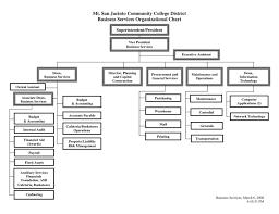 66 Rational Bookstore Organizational Chart
