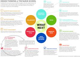 Design Thinking Chart Design Nueva Design Thinking Process Design Thinking