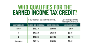 Eic Tax Chart 2018 Did You Earn Income Tax In 2018 Detroitnewsletter Com