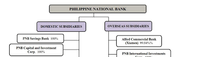Pnb We Trust You Will Take Note Accordingly Thank You