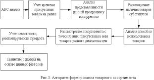 Ассортиментная политика торгового предприятия на примере магазина  Рисунок 1 5 Алгоритм формирования товарного ассортимента