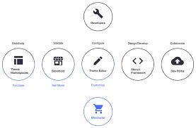 Ecommerce Platform Comparison Understand Your Best Options