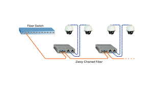 how fiber optic technology works poe media converters for poe 10487628 png