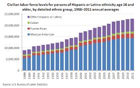 Hispanic Population Growth Chart National Hispanic Heritage Month Spotlight On Statistics