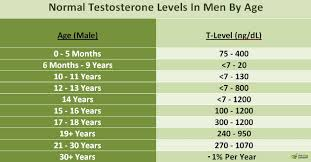 Symptoms Causes And Treatment Of Low Testosterone Capsu Org