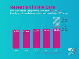 Falling Behind More Focus Needed On Retaining People In Hiv