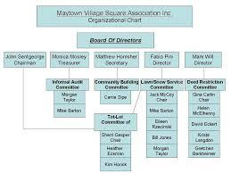 Mvshoa Organizational Chart