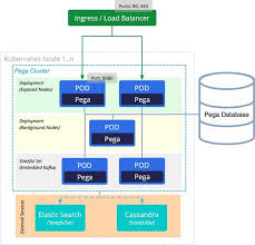 How Pega Platform And Applications Are Deployed On
