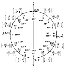 Pin By Anna R On For The Home Math Trigonometry Mathematics