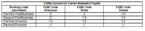 Aa Eqm Chart Aadvantage Archives Travelskills