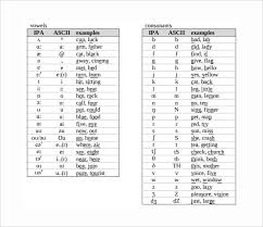 for phonetic transcription; Free 5 Sample Phonetic Alphabet Chart Templates In Pdf Ms Word