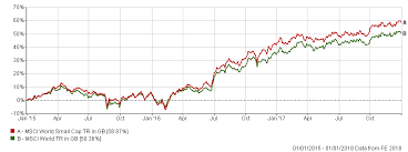 Msci World Stock Index Chart The Global Funds Outperforming The Msci World In The Last