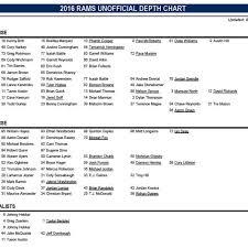 Rams 2018 Depth Chart 13 True Rams Depth Chart Cb