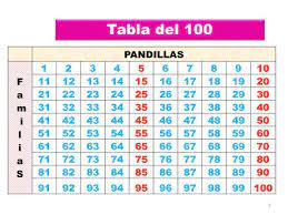 tabla del 100 matematicabndo