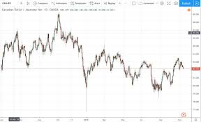 Cadjpy Chart Live Canadian Dollar To Japanese Yen Chart