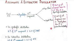 Azeotropic And Extractive Distillation