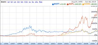 microsoft stock price history economics squareone explorations