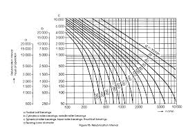 Skf Bearing Lubrication Chart Bearing Relubrication Mcguire Bearing Company