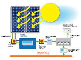 solar pv solar panels solar pv solar panel installers solar solar pv