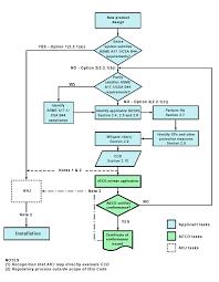 Pbc Process Flow Chart